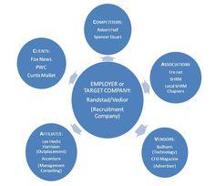 Build your target list: CAVAC Model - Target List Building Strategy