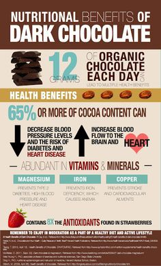 Benefits of Dark Chocolate and Honey (Infographic)