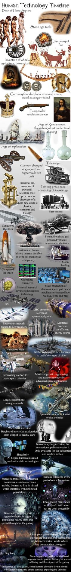 """Human Technology Timeline ---- """"You either Go in or Go out, some Humans choose to Live in a Virtual World forever While the others continue Exploring the Universe."""" (By: Ling Long) Nasa History, History Museum, Ancient History, World History Lessons, History Projects, Technology Timeline, Art History Timeline, Black History Month Activities, Historia Universal"""