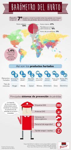 Hurto en el Comercio en España