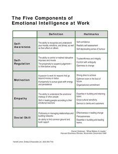 iammoulude: Emotional Intelligence: Components and Emotional Competence… Leadership Tips, Leadership Development, Professional Development, Self Development, Personal Development, Educational Leadership, Leadership Activities, Educational Technology, Coping Skills