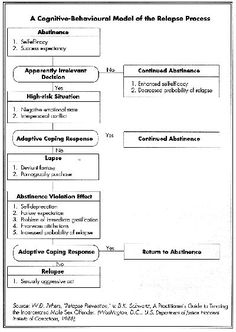 relapse prevention plan template all worksheets