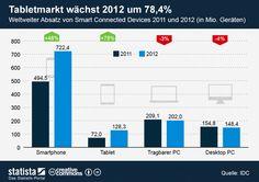 Tablet-Markt wächst stark. www.digitalnext.de/tabletmarkt-wachst-stark