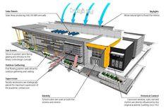 Galeria de Edifício Acadêmico da Edison High School / Darden Architects - 8