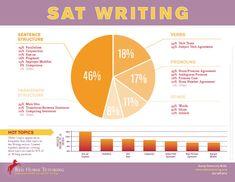 Sat essay writing tips