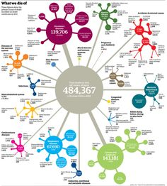 What do people die of? Mortality rates and data for every cause of death in 2011 visualised