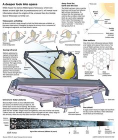 Infographic of the James Webb Space telescope