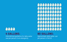 Americans use an avg. of 300 gallons of water a day. Compare that to what a person in an emergency gets. More on Oxfam and how we deliver clean water, and more: http://oxf.am/abZ