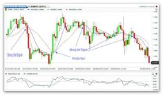 Moving averages are used by traders to smooth out price action and generate buy and sell signals. The signal is generated when the fast moving average line crosses the slow moving average line from below or from above.