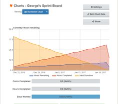 Gyazo - Burndown for Trello - free scrum agile burndown time-estimates online web-app for Trello - Google Chrome