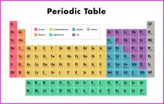 80 Best Periodic Table Hd Images Hd Images Hd Picture Periodic Table