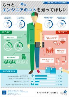 機械・電気系エンジニアの心の中を可視化したインフォグラフィック Graph Design, Ad Design, Layout Design, Information Design, Information Graphics, Web Design Examples, City Layout, Japanese Graphic Design, Japan Design