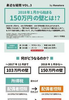 2018年1月から始まる150万円の壁を図解で説明します。