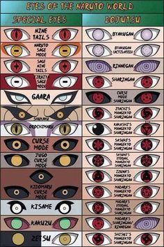 """Dōjutsu (瞳術; Literally meaning """"Eye Techniques"""") are genetic ninja abilities that utilise the eyes, granting the wielder ocular abilities. Being a by-product of specific kekkei genkai, (Kekkei genkai (血継限界; Literally meaning """"a technique limited to inheritance by blood"""" or """"Bloodline Limit""""). dōjutsu are not classified as one of the major jutsu types. They do not require the use of hand seals and in some cases facilitate in the use of or defence against genjutsu, taijutsu and ninjutsu."""