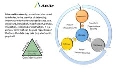 #Information security #InfoSec #Integrity #Availability #Confidentiality  #AnArSolutions www.anarsolutions.com