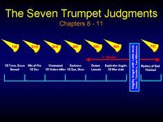 The seven trumpets in Revelation.  - Chuck Missler
