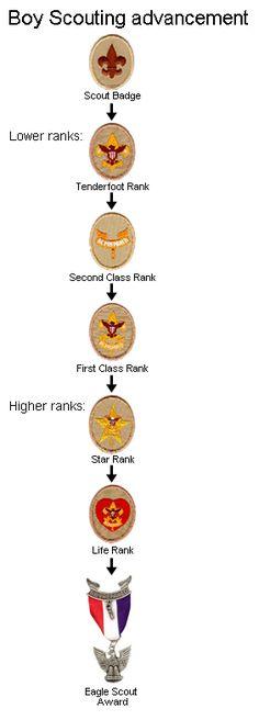 Boy Scout advancement - MeritBadgeDotOrg Boy Scout Sash, Boy Scout Troop, Scout Mom, Scout Leader, Girl Scouts, Boy Scouts Merit Badges, Cub Scouts Wolf, Eagle Scout Ceremony, Boy Scout Patches