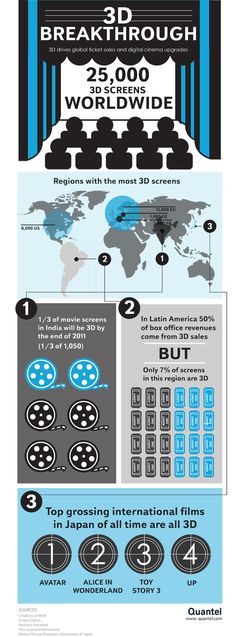 "QUANTEL 3D INFOGRAPHIC POSTER  Quantel just released a graphic poster about ""3D Breakthough"" and about the state of 3D cinema around the world: number of 3D screens installed, regions with the most 3D screens installed, best 3D box-office,..."