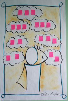 Flipchart został użyty do spisania pomysłów podczas burzy mózgów. Więcej na www.skutecznerysowanie.pl #Flipcharty #Flipowanie #Sketchnoting #Myślenie wizualne #visual thinking #Notowanie wizualne