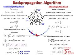 Neural Networks: The Backpropagation algorithm in a picture - Data Science Central