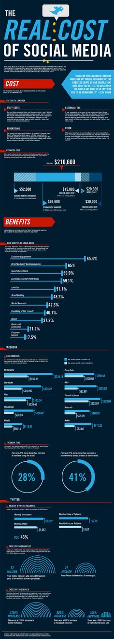 The Real Cost of Social Media #infographic