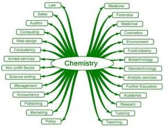 Chemistry is everywhere