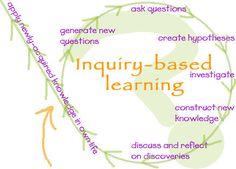 Learn how to integrate inquiry-based learning into project-based learning.