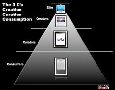 The Three C's of Social Content: Consumption, Curation, Creation by Brian Solis (for Fast Company) Content Marketing, Digital Marketing, Seo Marketing, Institutional Critique, Social Networks, Social Media, Web 2, New Media, 3 Things