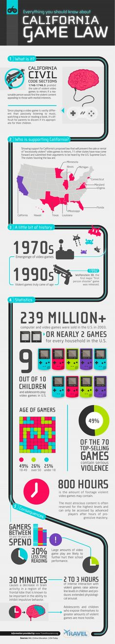 Video Game Infographics