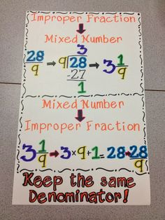 Great anchor charts on fractions here, could also be used in a math journal. Math Strategies, Math Resources, Math Activities, Math Tips, Fraction Activities, Math Games, Math Charts, Math Anchor Charts, Maths 3e