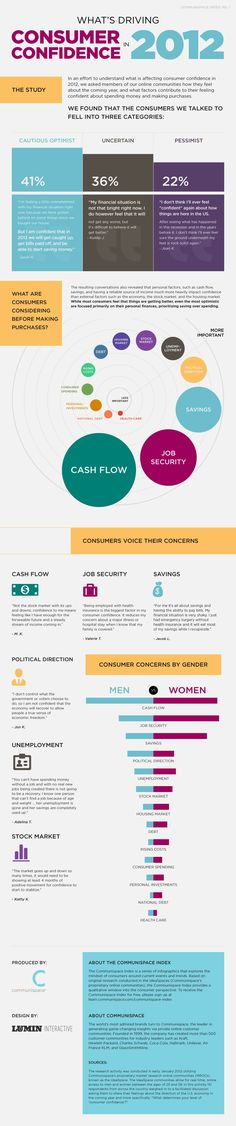 Infographic of consumer confidence drivers by Communispace