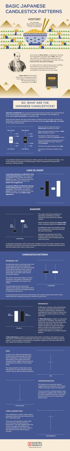 BASIC JAPANESE CANDLESTICK PATTERNS #infographic #Business #ForexTrading