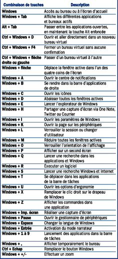 Windows 10 Desktop Keyboard Shortcuts - Miriam Andrews Photo Page Microsoft Office, Microsoft Windows 10, Microsoft Excel, Microsoft Paint, Raccourci Windows, Apps, Desktop, Keyboard Shortcuts, Tips & Tricks