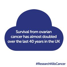 KEY FACTS ABOUT OVARIAN CANCER: Survival from ovarian cancer has almost doubled over the last 30 years. Read more key facts about ovarian cancer here: http://www.cancerresearchuk.org/cancer-help/type/ovarian-cancer/
