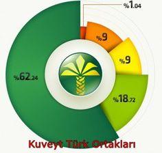 Kuveyt Türk Bankası Hakkında Bilgi - http://www.kredikartibasvurusu.gen.tr/kuveytturk.php #kuveytturk