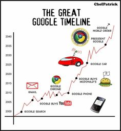Friday Humor: More On Google | Search Engine Journal