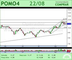 MARCOPOLO - POMO4 - 22/08/2012 #POMO4 #analises #bovespa