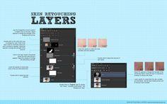 Skin Retouching Layers Diagram