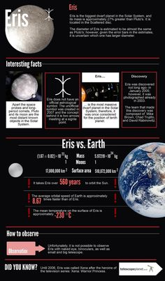 Inforgraphics; The Solar System; Eris; Description and observation tips