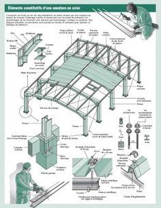 calcul charpente m tallique tapes de calcul d une hall. Black Bedroom Furniture Sets. Home Design Ideas