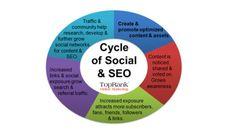 """""""Basis für deine Social-Media-Strategie ist überragender Content"""" und weitere Weisheiten zu #SocialMedia und #CEO."""