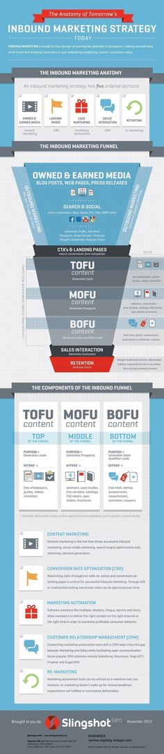 """A lot of people say they do """"Inbound Marketing,"""" but how many marketers actually approach their campaigns with a defined strategy? A good way to get started is to first understand the anatomy of an inbound marketing campaign, what your sales funnel looks like, and where different kinds of content fit into that funnel. #inboundmarketingfunnel"""