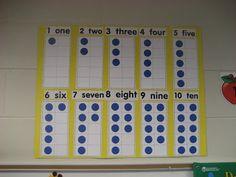 lots of good number sense activities like ten frame chart, dot card war, life size number line, etc.