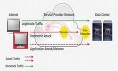 Protección vDDoS para Centos y Cloudlinux