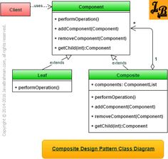 Article explains Composite Design Pattern in Java with UML class diagrams and example code. This is a Gang Of Four/GOF Structural Design Pattern.