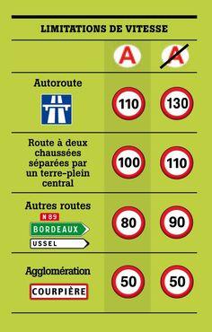 Limitations de vitesse : Bientôt 40 ans et autres informations routières