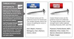 Kreg Jig® Screws - Choosing the Right Screw - Fine Thread vs. Coarse Thread