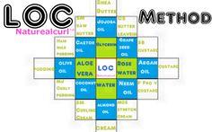 L. O. C. Method Product Grid