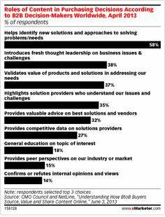 Sempre maggiore è il numero delle #aziende B2B che puntano sui contenuti digitali per controllare il processo di acquisto dei loro clienti. Una recente ricerca ci conferma che la maggior parte dei #buyer ritiene i contenuti on line in grado di condizionare le loro scelte quando riescono ad aiutarli a trovare nuove soluzioni per risolvere i problemi e a portare nuovi punti di vista per superarli.