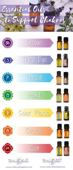 Did you know essential oils can help balance your chakras? Chakra essential oils blends graph can help even beginners.